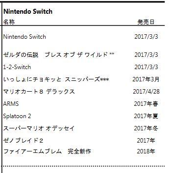 任天堂: 決算短信等が公開。 ファイアーエムブレム無双は海外では任天堂から発売、日本ではコーエーテクモゲームスから発売に