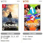 【TSUTAYA ゲームランキング】 『ゼルダ』や『1-2-Switch』が大人気