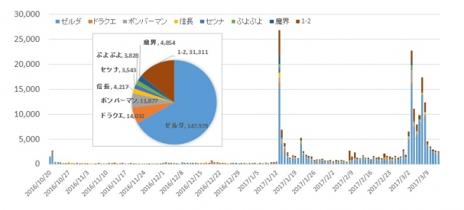 「Nintendo Switch」本体同時発売8タイトルのSNS人気を調査