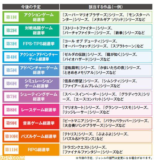 『ゲームジャンル別総選挙』が今日からファミ通.comで開始!