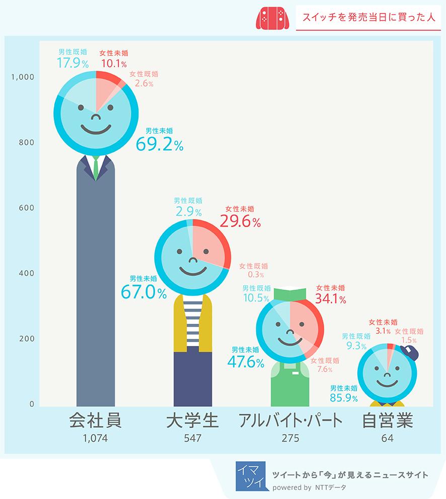 NTTデータ(イマツイ編集部)がニンテンドースイッチの話題の波を、Twitterの全量データから分析