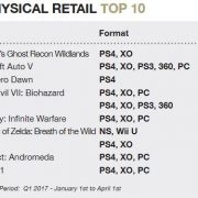 2017年Q1のUKゲームソフト売り上げランキングが公開! 『ゼルダの伝説 BotW』が7位に。