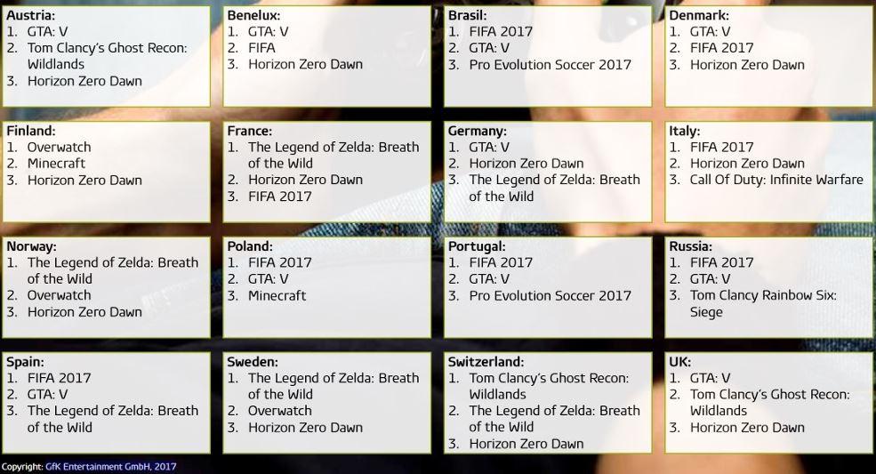 2017年上半期の世界各国のベストセラーゲームトップ3が発表!