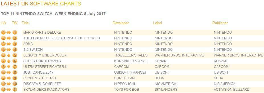 2017年7月8日までの英国ゲームソフト売り上げランキング