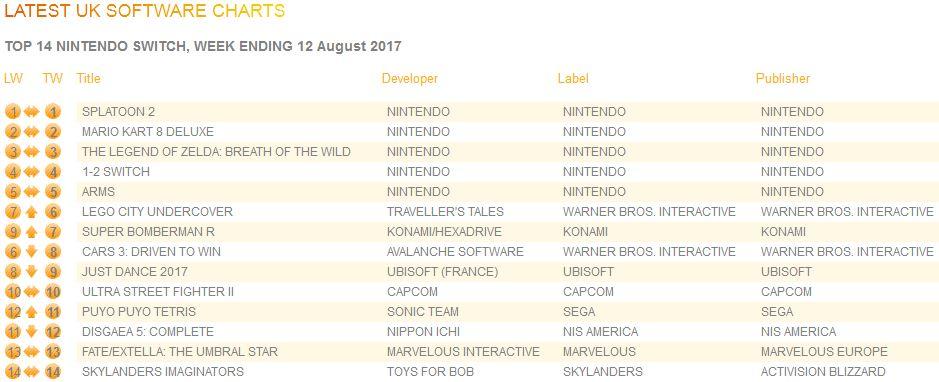 2017年8月12日までの英国ゲームソフト売り上げランキング