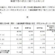 バンダイナムコグループの中核複合商社ハピネットが大幅上方修正。Switch本体と関連ソフトの販売が好調に推移