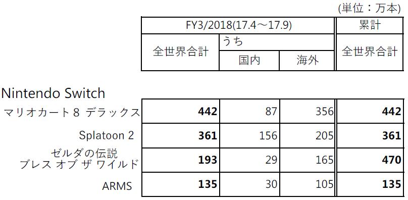 任天堂が決算短信等を10月30日に公開。Switch本体の全世界での販売台数は489万台を販売に!