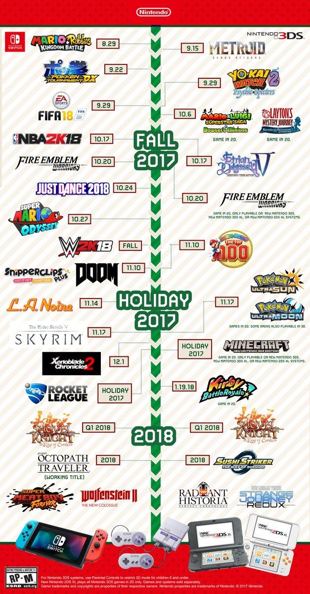 米任天堂によるNintendo Switch&3DSのラインアップリストが公開!