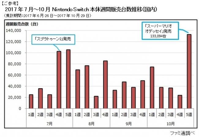 【ファミ通調べ】『スーパーマリオ オデッセイ』は発売から3日間で511,625本を販売!本体は累計200万台を突破!