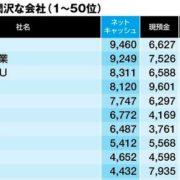東洋経済オンライン「金持ち企業ランキング 2017」が発表!