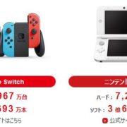 任天堂が決算短信等を7月31日に公開。平成30年4月~6月における本体の販売台数は188万台、ソフトの販売本数は1,796万本!