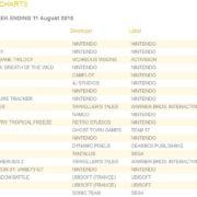 2018年8月11日までの英国ゲームソフト売り上げランキングが公開!