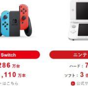 任天堂が決算短信等を2018年10月30日に公開。平成30年4月~9月における本体の販売台数は507万台、ソフトの販売本数は4,213万本!