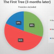 コンソール版『The First Tree』はSwitch版が半分以上売れる。