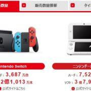 任天堂が決算短信等を2019年7月30日に公開。